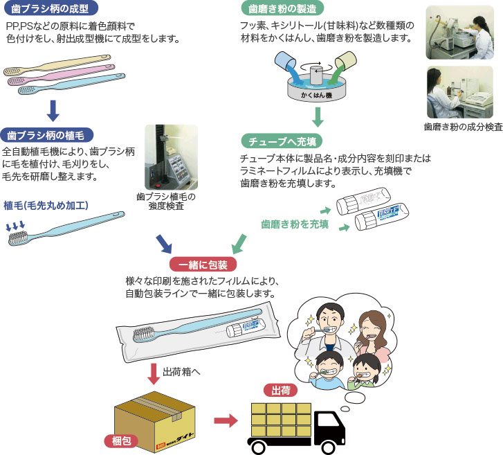 歯ブラシ、歯磨き粉の生産の流れ